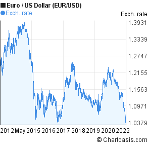 Euro To Us Dollar Eur Usd 10 Years Forex Chart