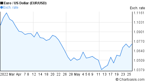 Euro to US Dollar (EUR/USD) 2 months forex chart