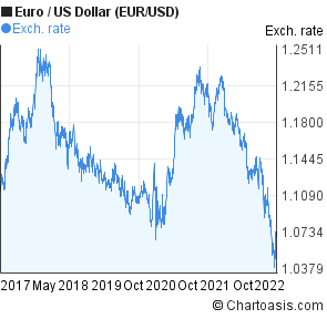 Euro To Us Dollar Eur Usd 5 Years Forex Chart