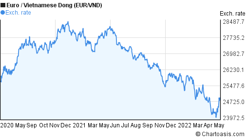 Forex euro dong