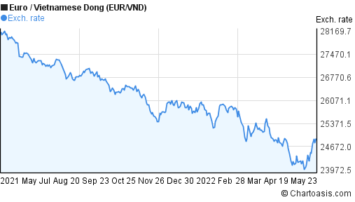 Euro to Vietnamese Dong (EUR/VND) forex chart