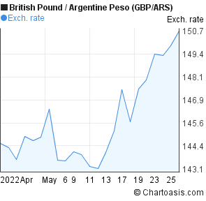 British Pound to Argentine Peso (GBP/ARS) 1 month forex chart