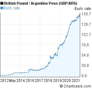 British Pound to Argentine Peso (GBP/ARS) 10 years forex chart