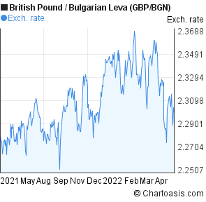 British Pound to Bulgarian Leva (GBP/BGN) 1 year forex chart
