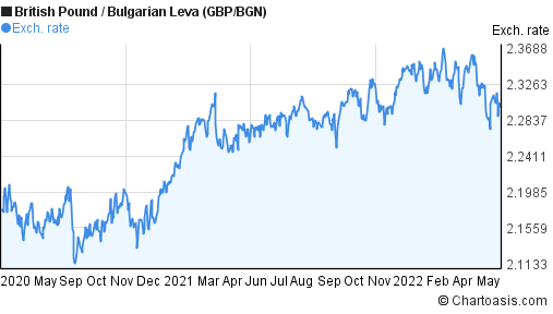 British Pound to Bulgarian Leva (GBP/BGN) 2 years forex chart