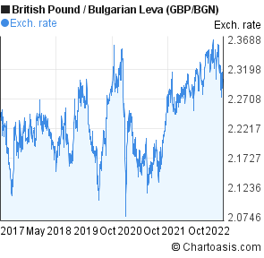 British Pound to Bulgarian Leva (GBP/BGN) 5 years forex chart