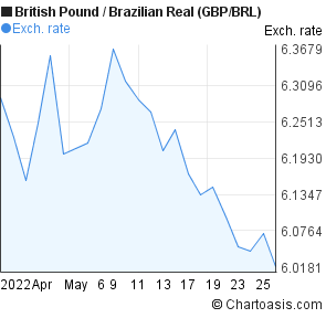 British Pound to Brazilian Real (GBP/BRL) 1 month forex chart