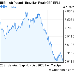 British Pound to Brazilian Real (GBP/BRL) 1 year forex chart