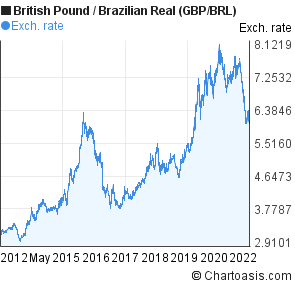 British Pound to Brazilian Real (GBP/BRL) 10 years forex chart