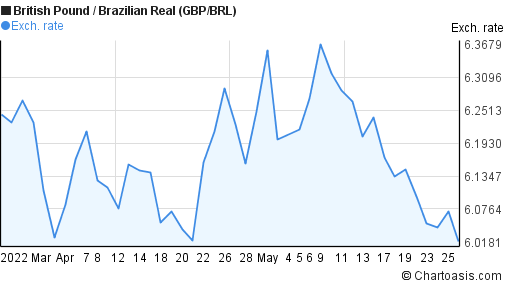 British Pound to Brazilian Real (GBP/BRL) 2 months forex chart