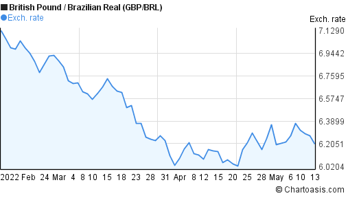 British Pound to Brazilian Real (GBP/BRL) 3 months forex chart