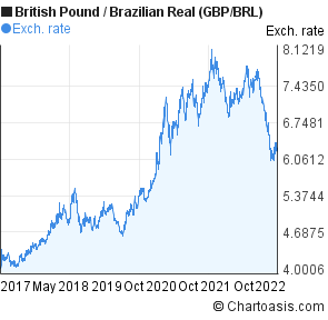 British Pound to Brazilian Real (GBP/BRL) 5 years forex chart