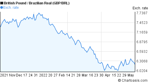 British Pound to Brazilian Real (GBP/BRL) 6 months forex chart