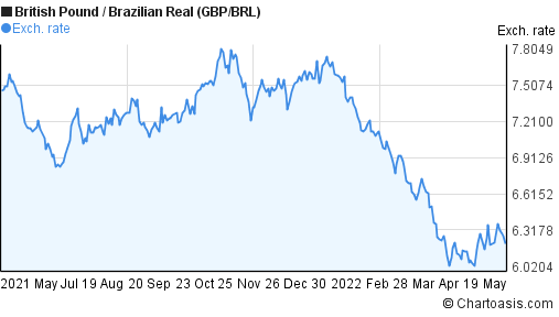 British Pound to Brazilian Real (GBP/BRL) forex chart