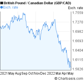 British Pound to Canadian Dollar (GBP/CAD) forex chart
