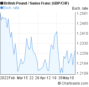 British Pound to Swiss Franc (GBP/CHF) 3 months forex chart