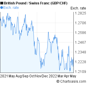 British Pound to Swiss Franc (GBP/CHF) forex chart
