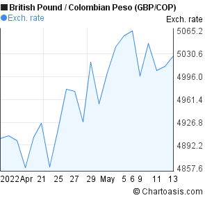 British Pound to Colombian Peso (GBP/COP) 1 month forex chart