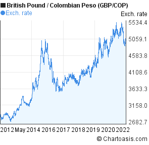 Forex pounds to peso