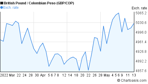 British Pound to Colombian Peso (GBP/COP) 2 months forex chart
