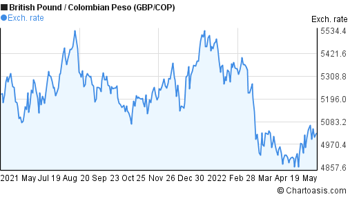 British Pound to Colombian Peso (GBP/COP) forex chart