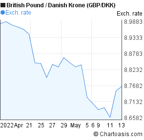 British Pound to Danish Krone (GBP/DKK) 1 month forex chart
