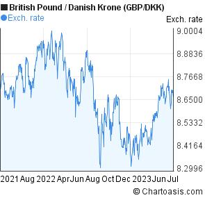 British Pound To Danish Krone GBP DKK 2 Years Forex Chart