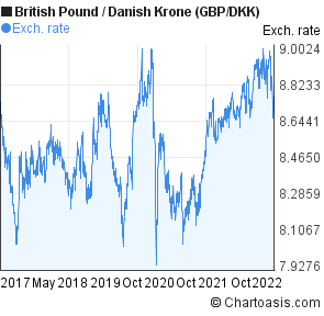 British Pound to Danish Krone (GBP/DKK) 5 years forex chart