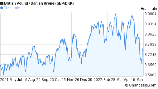 British Pound to Danish Krone (GBP/DKK) forex chart
