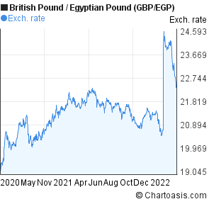 British Pound to Egyptian Pound (GBP/EGP) 2 years forex chart