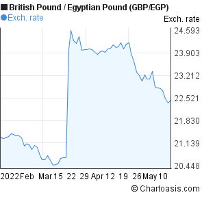 British Pound to Egyptian Pound (GBP/EGP) 3 months forex chart