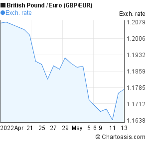British Pound to Euro (GBP/EUR) 1 month forex chart