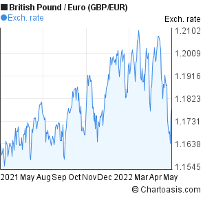 British Pound to Euro (GBP/EUR) 1 year forex chart