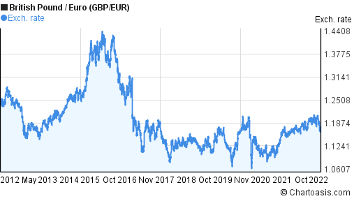 British Pound to Euro (GBP/EUR) 10 years forex chart