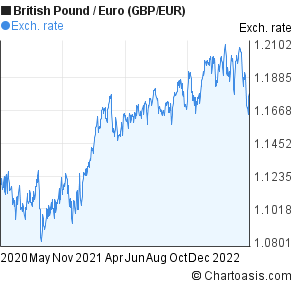 British Pound to Euro (GBP/EUR) 2 years forex chart