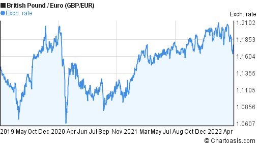 British Pound to Euro (GBP/EUR) 3 years forex chart