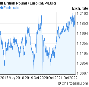 British Pound to Euro (GBP/EUR) 5 years forex chart
