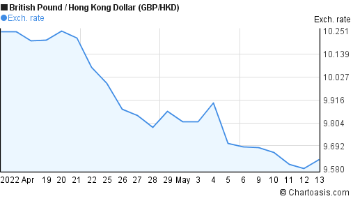 Forex hkd to aud