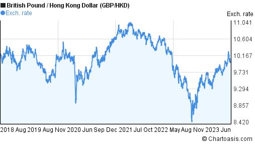 GBP/HKD chart, 5 years. British Pound/Hong Kong Dollar | Chartoasis.com