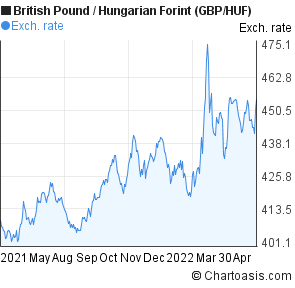 British Pound to Hungarian Forint (GBP/HUF) 1 year forex chart