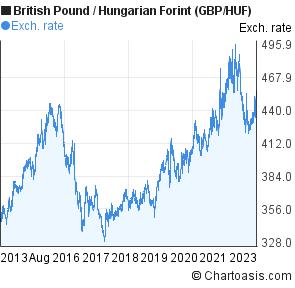 wyprzedaż resztek magazynowych najlepsza moda całkiem miło British Pound to Hungarian Forint chart, 10 years. GBP/HUF ...
