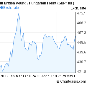 British Pound to Hungarian Forint (GBP/HUF) 3 months forex chart