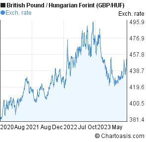 moda spotykać się nowe style GBP/HUF chart, 3 years
