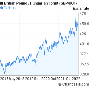 British Pound to Hungarian Forint (GBP/HUF) 5 years forex chart