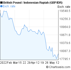Madison : Gbp to indonesian rupiah chart