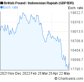 British pound forex chart