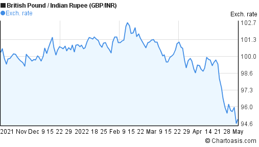 British Pound to Indian Rupee (GBP/INR) 6 months forex chart