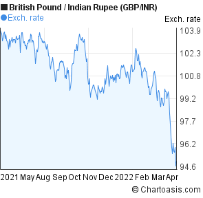 British Pound to Indian Rupee (GBP/INR) forex chart