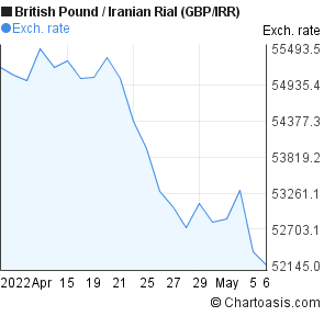 British Pound to Iranian Rial (GBP/IRR) 1 month forex chart