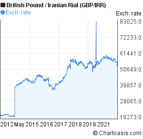 British Pound to Iranian Rial (GBP/IRR) 10 years forex chart